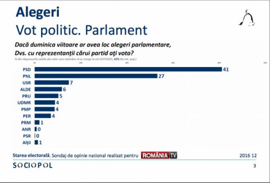 sondajparlamentare11dec2016