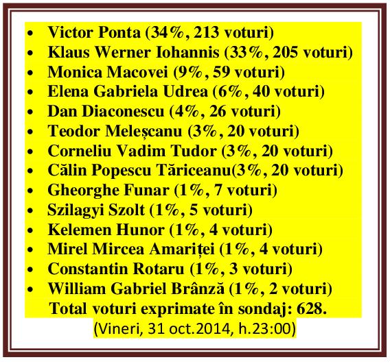 Sondaj de opinie Mangalia News - 31oct2014