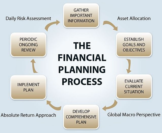how to create a financial plan mangalorean com