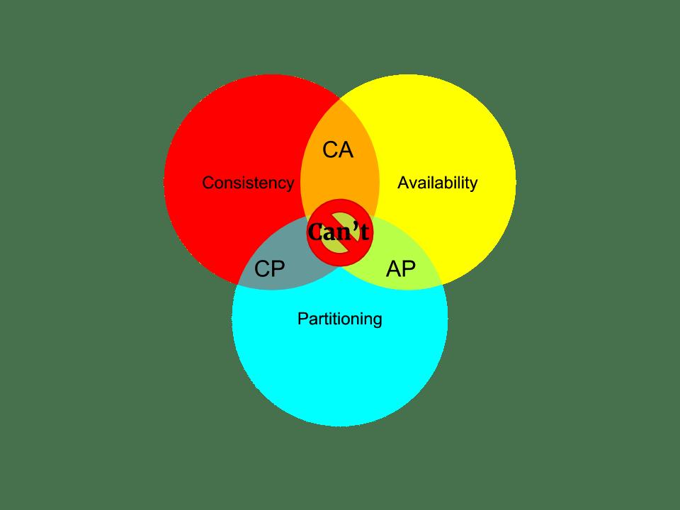 CAP theorem blockchain