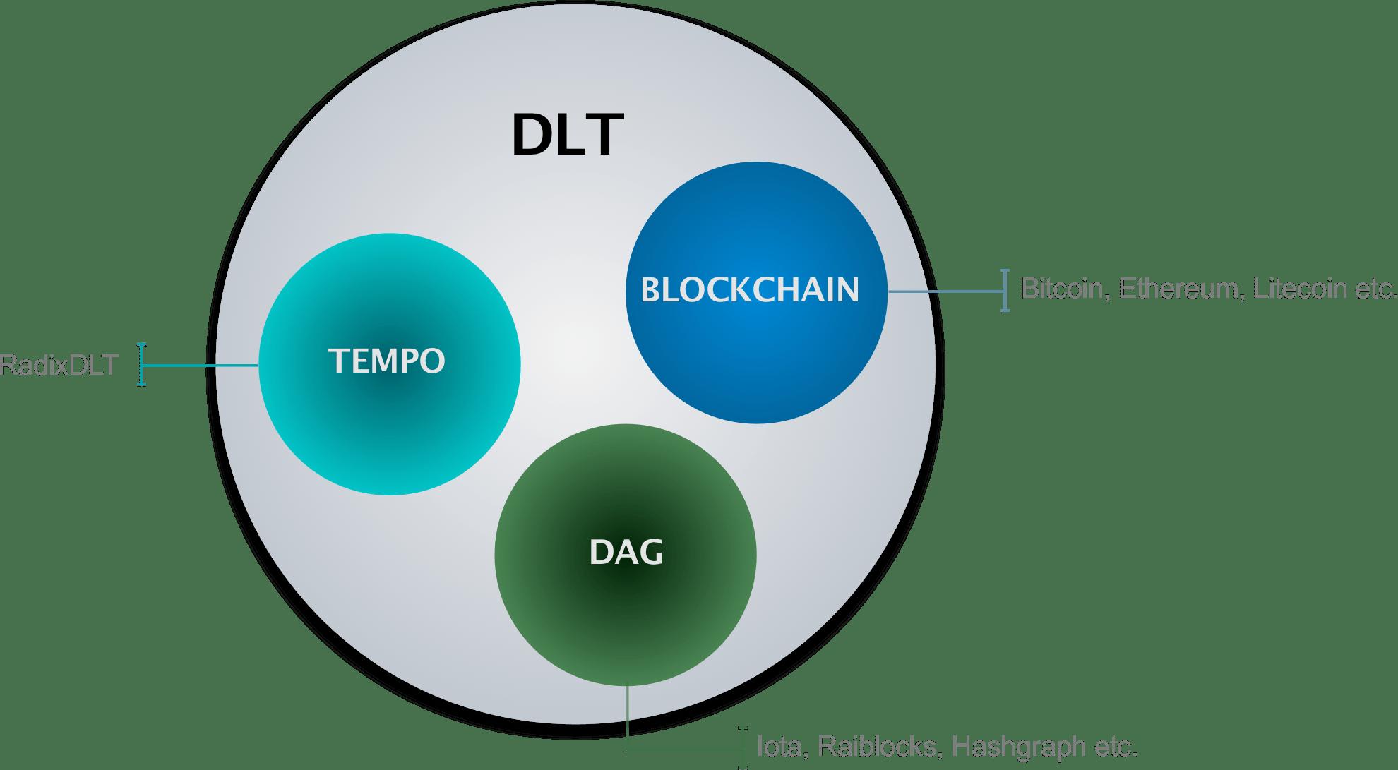 distributed ledger technology and blockchain vs iota