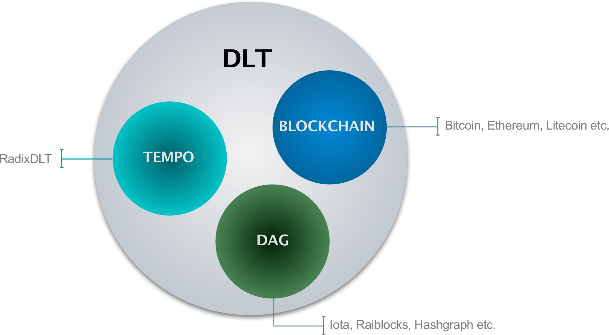 distributed ledger technology and blockchain vs iota