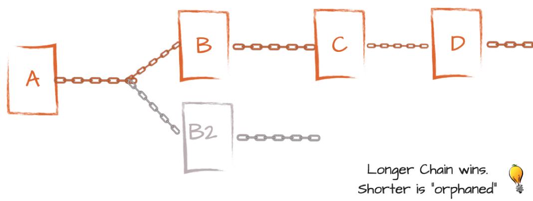 Blockchain forks