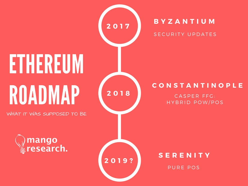 Ethereum Roadmap 2019