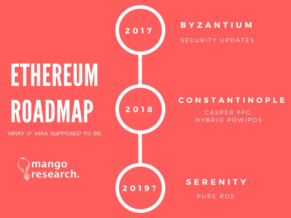 Ethereum Roadmap 2019