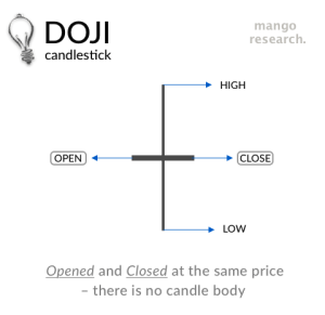 Doji Candlestick svg