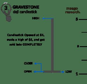 Gravestone Doji upon candle close