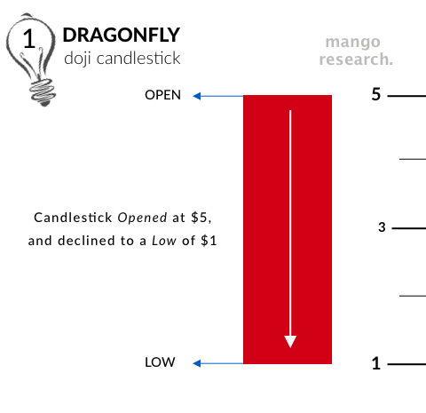Phase 1 of a Dragonfly Doji