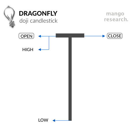 Labeled Components of a Dragonfly Doji Candlestick