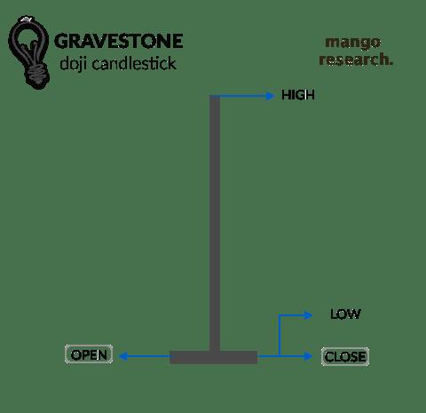 Gravestone Doji - Candlestick Open, Close, High, Low