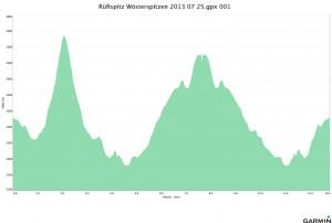 Rüfispitz Wösterspitzen 2013 07 25 Höhenprofil