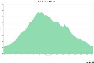 Sulzfluh 2014 09 27