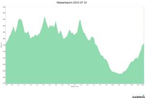 Walserkamm 2015 07 31