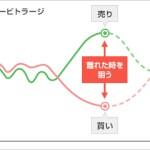 【アービトラージ】株式のアービトラージ戦略