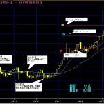 日経平均|日本株式のレンジをテクニカルチャートで予想!(2017年3月版)