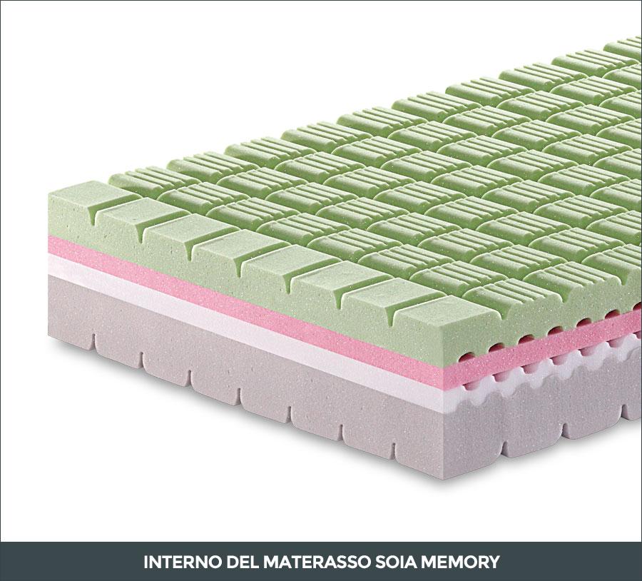 Materasso Soia Memory  Acquistabile Online  Manifattura