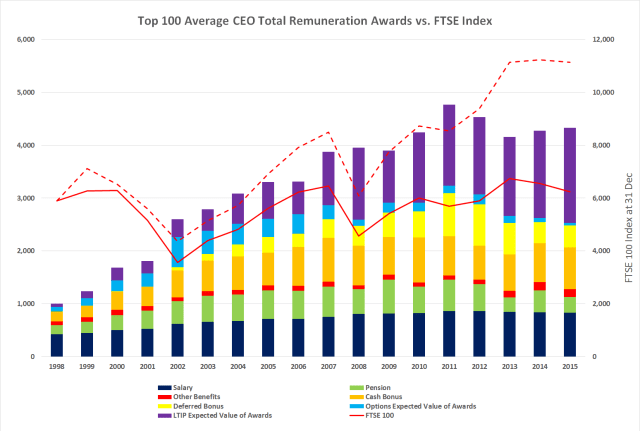 Top 100 CEO Pay Growth - Breakdown