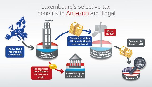 Amazon Luxembourg
