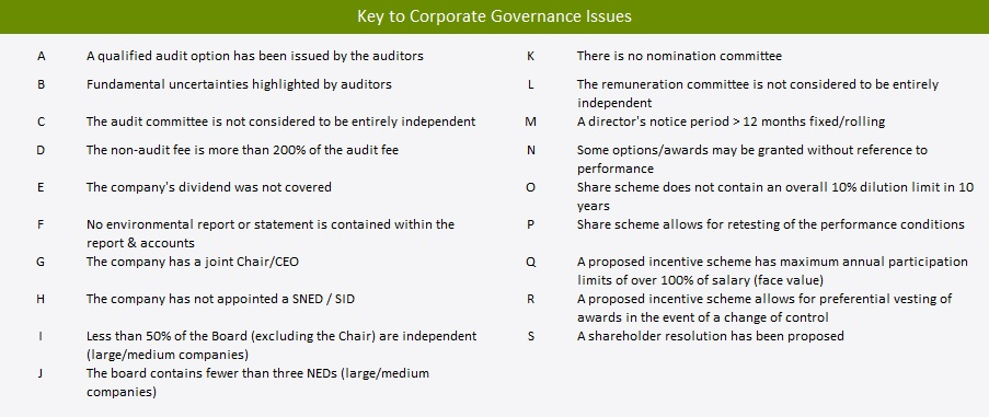 Corporate Governance Key to Issues