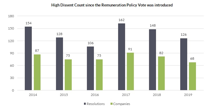 High Dissent Count since the Remuneration Policy Vote was introduced