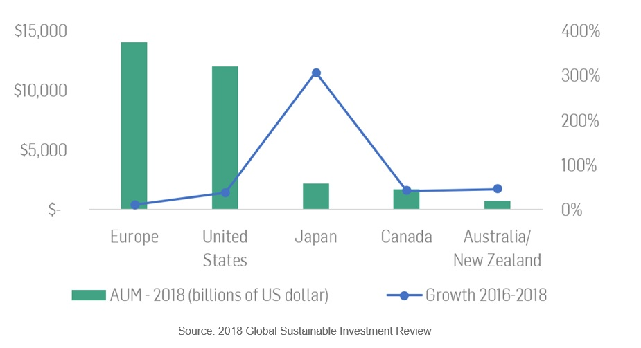 Figure 1: Global Sustainable Investments in Five Major Markets