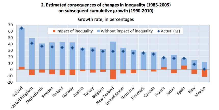 Estimert økonomisk vekst ved lavere ulikhet for perioden 1985 til 2005. Actual betegner den faktiske vekstraten. Counterfactual er den beregnede veksten ved lavere ulikhet. Impact of inequality viser avviket mellom faktisk vekst og anslått vekst ved lavere ulikhet.