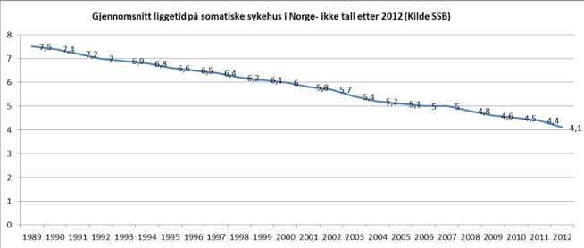 Gjennomsnittlig liggetid på norske sykehus har også gått kraftig ned. Kilde: SSB