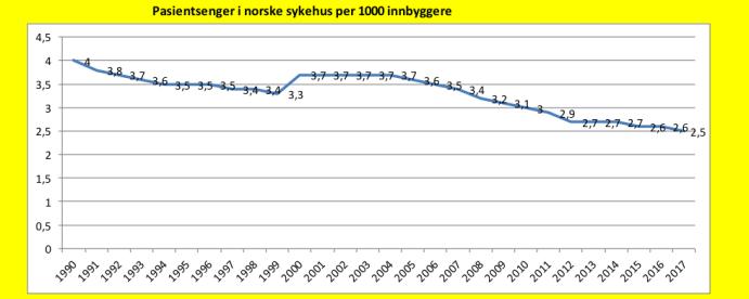 Antall sykehussenger per 1000 innbygger har gått kraftig ned i Norge siden 1990. Kilde: SSB