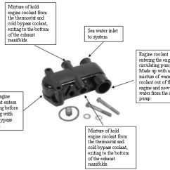 Mercruiser Water Pump Diagram Wiring Dayton Ac Electric Motor Marine Engine Service - Manifolds, Cooling Systems, Heat Exchanger