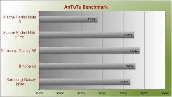 xiaomi redmi note 3 pro antutu benchmark speed test review