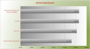 Benchmark Antutu LG G5 vs HTC 10 Snapdragon 820 chip