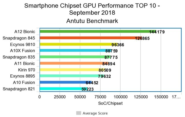 Ranking Chipset and CPU - Which is the Fastest Chip in PH?