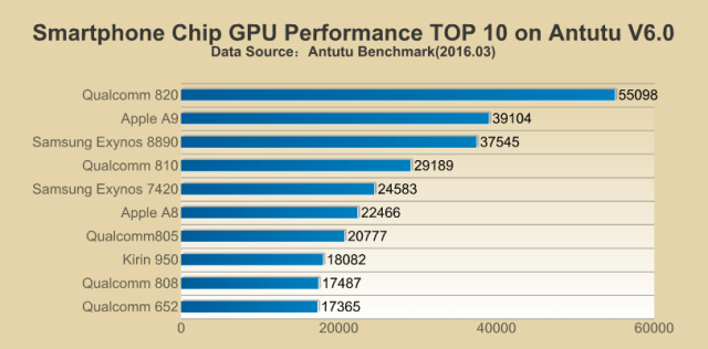 smartphone GPU performance antutu philippines
