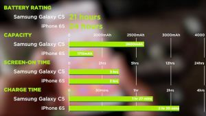 Battery Review Samsung Galaxy C5 vs iPhone 6s