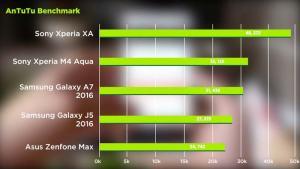 Sony Xperia XA Dual Antutu Benchmark Speed test