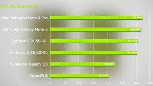 Antutu benchmark Oppo F1s Samsung Galaxy C5