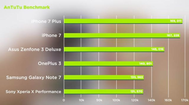 Antutu Speed Test Benchmark Asus Zenfone 3 Deluxe vs Samsung Galaxy Note 7 Ranking