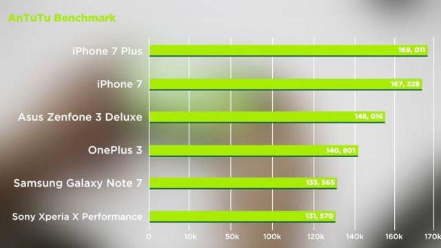 Asus Zenfone 3 Deluxe Antutu Benchmark Review Philippines Price Specs PH Release Camera