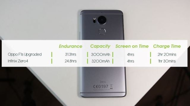 oppo-f1s-upgraded-vs-infinix-zero-4
