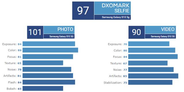 SAMSUNG-GAlaxy-s10-5g-dxomark-selfie-score