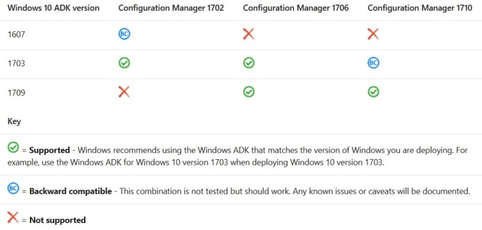 SCCM (System Center Configuration Manager) 1710 Step by Step Upgrade Guide 3