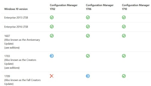 SCCM (System Center Configuration Manager) 1710 Step by Step Upgrade Guide 4