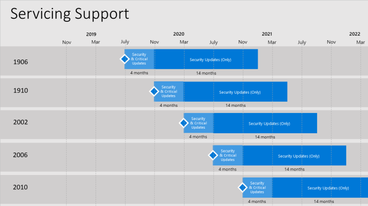 SCCM 2010 Step by Step Upgrade Guide 1