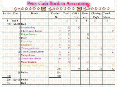 Petty Cash Book in Accounting