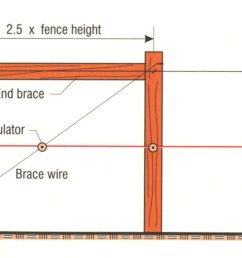 tips for a one wire  [ 1995 x 832 Pixel ]