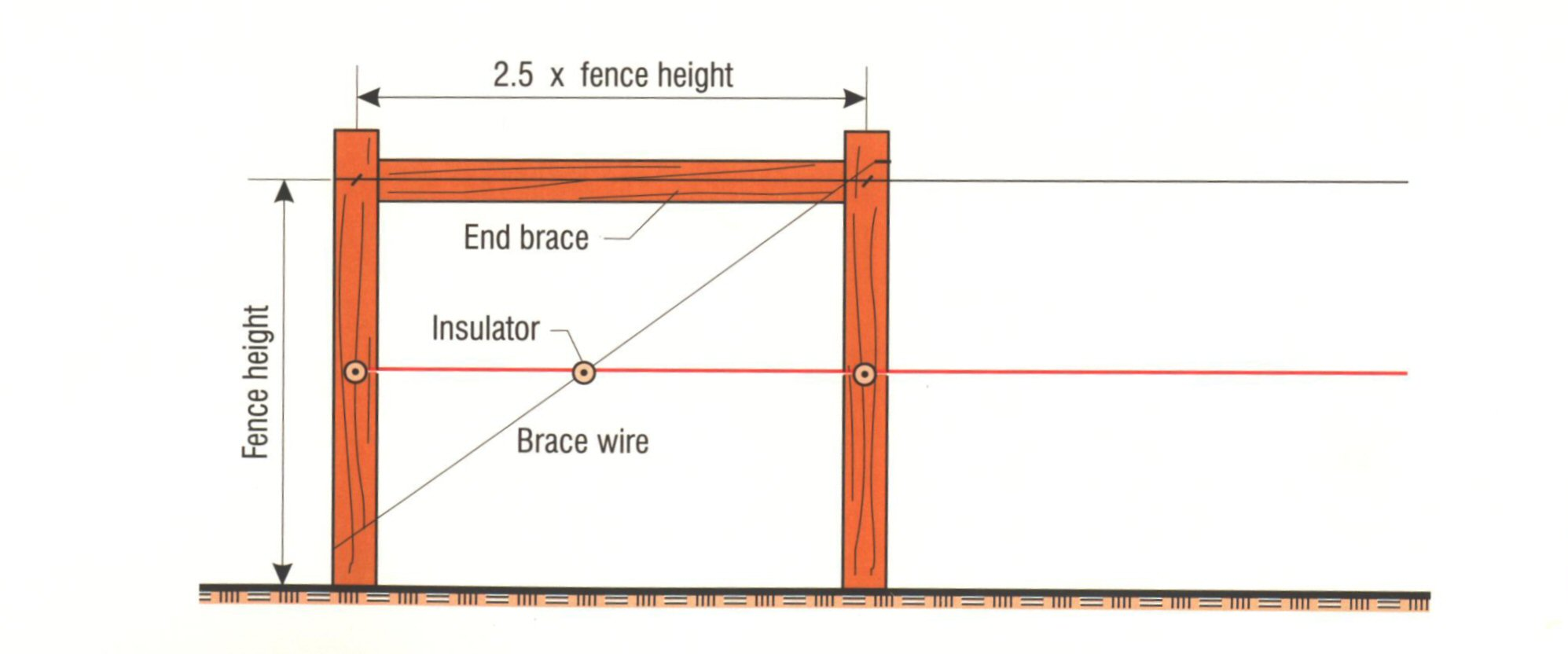 hight resolution of tips for a one wire