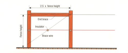 small resolution of tips for a one wire