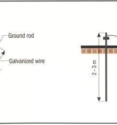 using galvanized materials  [ 2061 x 870 Pixel ]