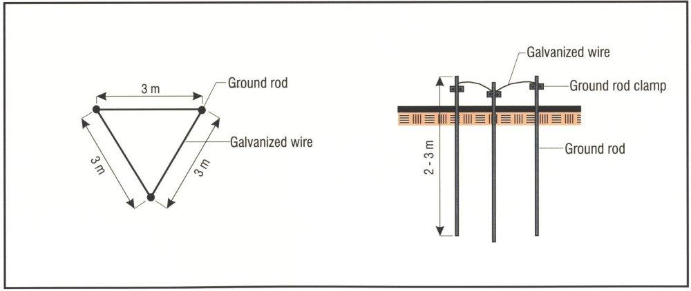 medium resolution of using galvanized materials