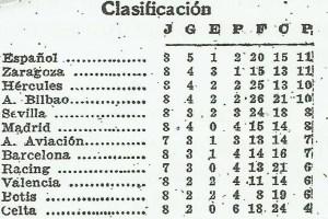 19400121Clasificación